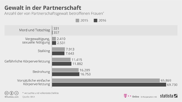 Gewalt in der Partnerschaft